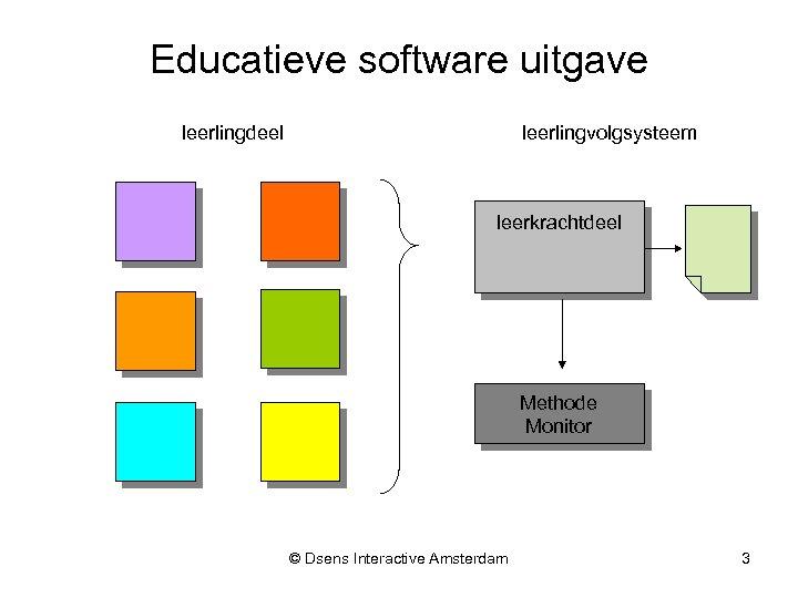 Educatieve software uitgave leerlingvolgsysteem leerlingdeel leerkrachtdeel Methode Monitor © Dsens Interactive Amsterdam 3