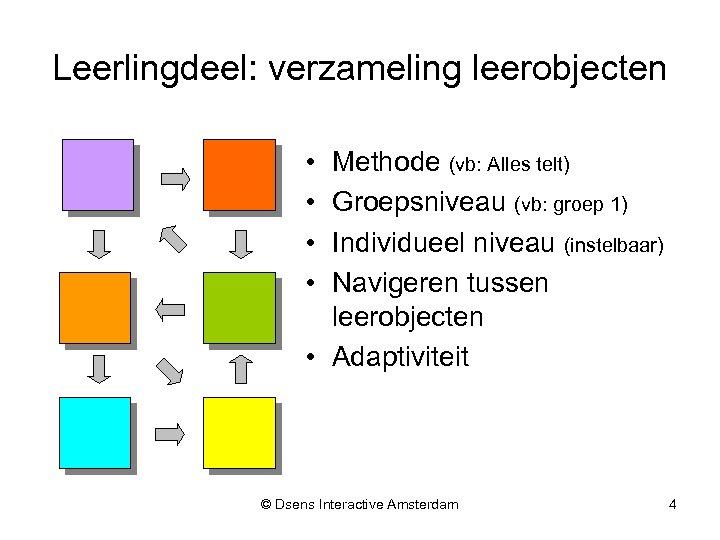Leerlingdeel: verzameling leerobjecten • • Methode (vb: Alles telt) Groepsniveau (vb: groep 1) Individueel