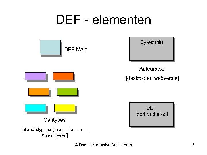 DEF - elementen Sysadmin DEF Main Auteurstool [desktop en webversie] DEF leerkrachtdeel Gentypes [interactietype,