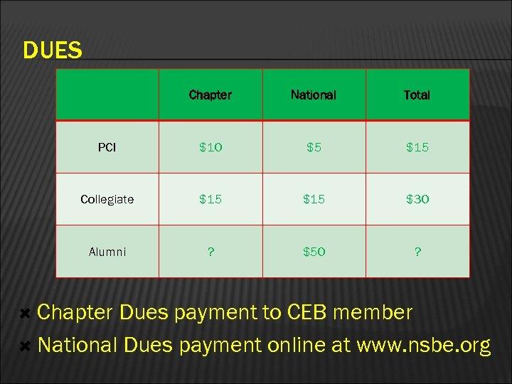 DUES Chapter National Total PCI $10 $5 $15 Collegiate $15 $30 Alumni ? $50