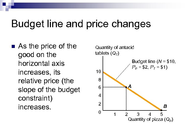 Budget line and price changes n As the price of the good on the