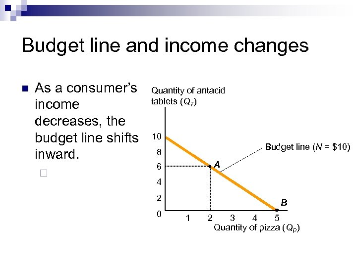 Budget line and income changes n As a consumer's income decreases, the budget line