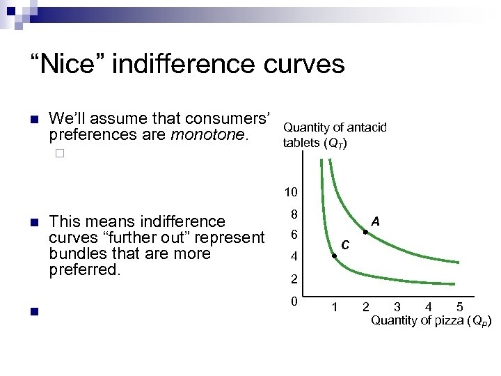 """Nice"" indifference curves n We'll assume that consumers' preferences are monotone. ¨ Quantity of"