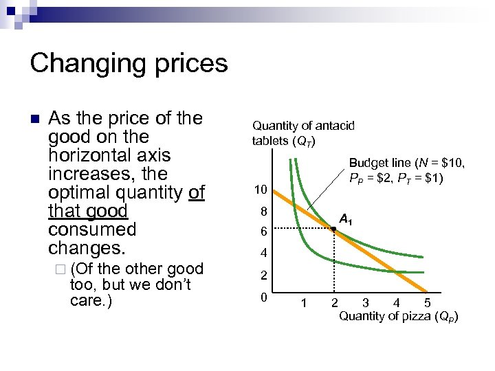 Changing prices n As the price of the good on the horizontal axis increases,
