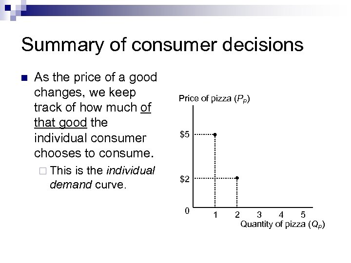 Summary of consumer decisions n As the price of a good changes, we keep