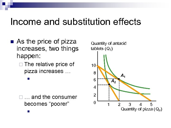 Income and substitution effects n As the price of pizza increases, two things happen: