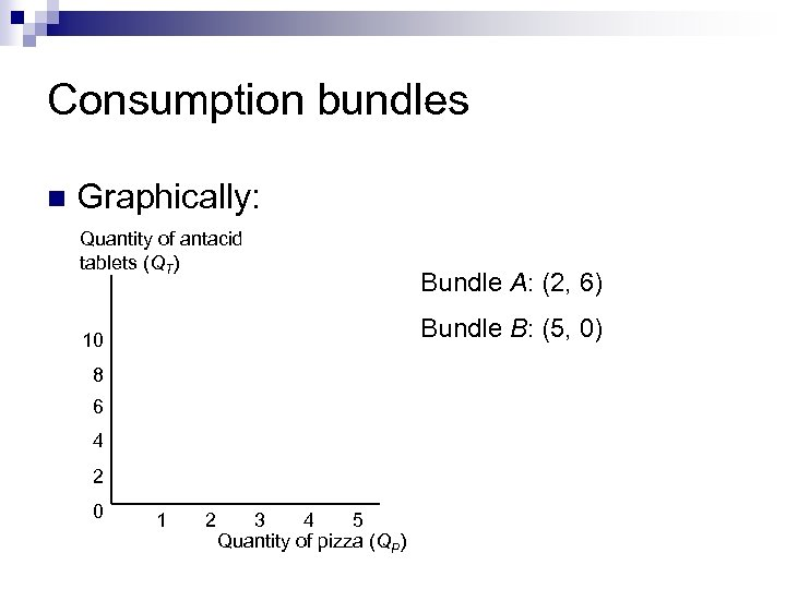 Consumption bundles n Graphically: Quantity of antacid tablets (QT) Bundle B: (5, 0) 10