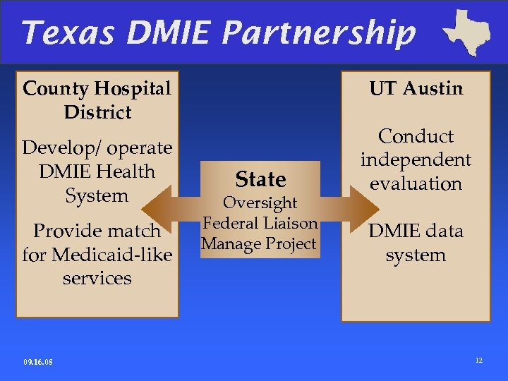 Texas DMIE Partnership County Hospital District Develop/ operate DMIE Health System Provide match for