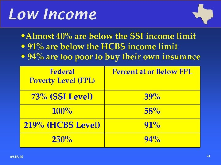 Low Income • Almost 40% are below the SSI income limit • 91% are