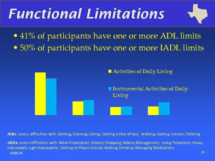 Functional Limitations • 41% of participants have one or more ADL limits • 50%