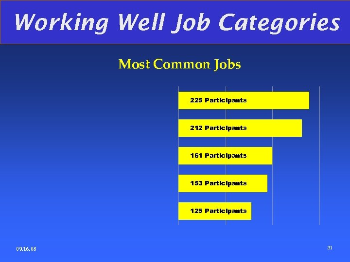 Working Well Job Categories Most Common Jobs 225 Participants 212 Participants 161 Participants 153