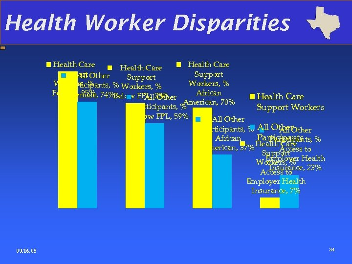 Health Worker Disparities Health Care Support All Other Support Workers, % Participants, % Workers,