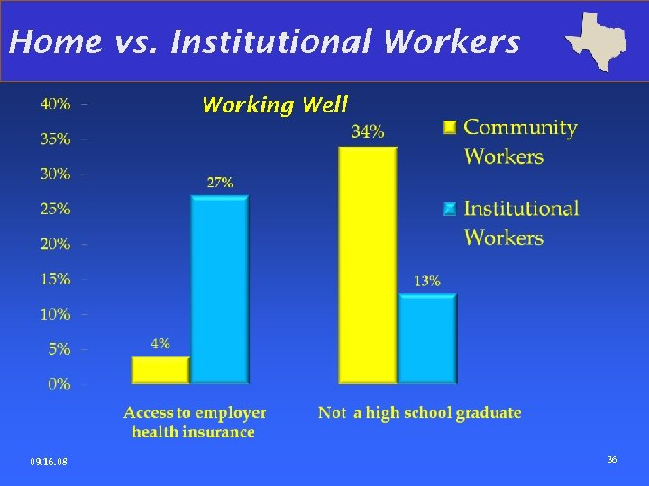 Home vs. Institutional Workers Working Well 09. 16. 08 36