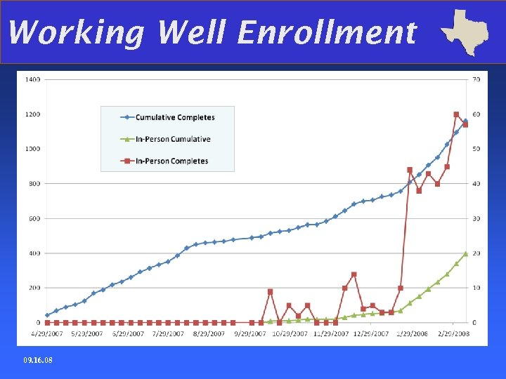 Working Well Enrollment 09. 16. 08