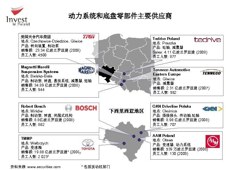 动力系统和底盘零部件主要供应商 美国天合汽车集团 地点: Czechowice-Dziedzice, Gliwice 产品: 转向装置, 制动泵 销售额: 23. 34 亿波兰罗兹提 (2008)
