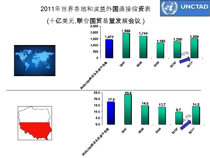 2011年世界各地和波兰外国直接投资表 (十亿美元, 联合国贸易暨发展会议 ) World +17 % * Estimates Poland . 46 7% +