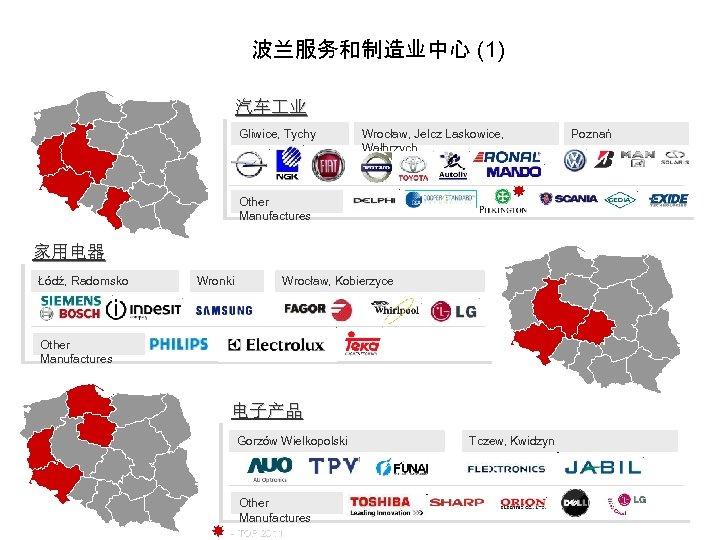 波兰服务和制造业中心 (1) 汽车 业 Gliwice, Tychy Wrocław, Jelcz Laskowice, Wałbrzych Poznań Other Manufactures 家用电器