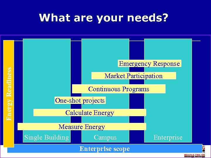 Energy Readiness What are your needs? Emergency Response Market Participation Continuous Programs One-shot projects