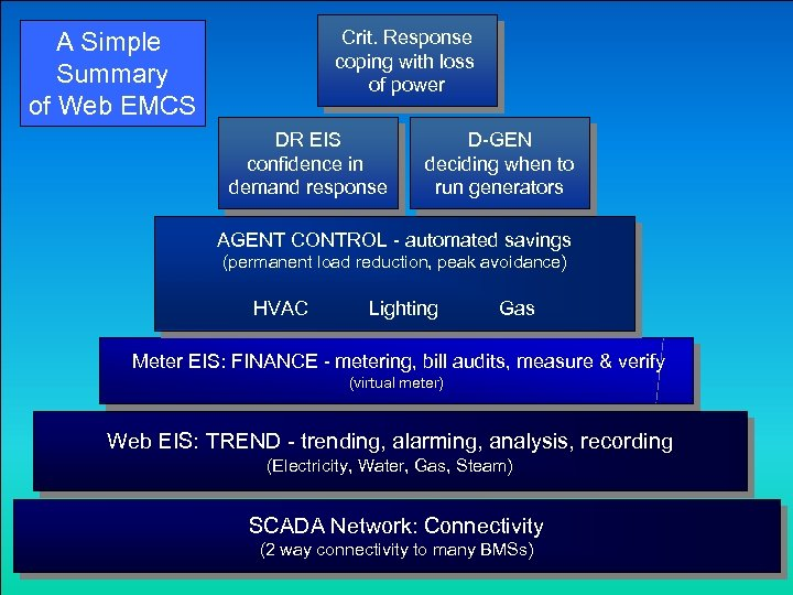 Crit. Response coping with loss of power A Simple Summary of Web EMCS DR