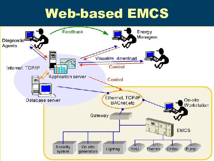 Web-based EMCS