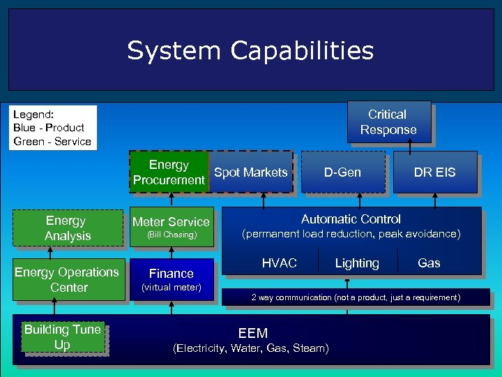 System Capabilities Critical Response Legend: Blue - Product Green - Service Energy Spot Markets