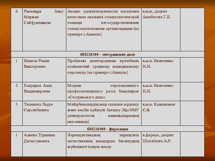 6 Раманқұл Інжу- Анализ удовлетворенности населения к. м. н. , доцент Маржан качеством оказания