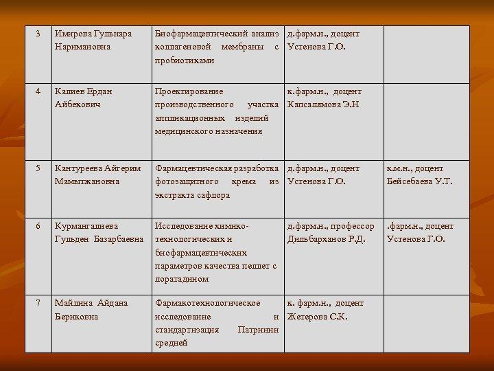 3 Имирова Гульнара Наримановна Биофармацевтический анализ д. фарм. н. , доцент коллагеновой мембраны с