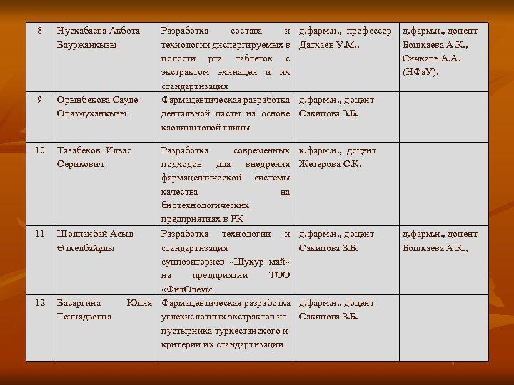 8 Нускабаева Акбота Бауржанкызы Разработка состава и технологии диспергируемых в полости рта таблеток с