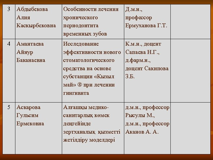 3 Абдыбекова Алия Каскырбековна Особенности лечения Д. м. н. , хронического профессор периодонтита Ермуханова