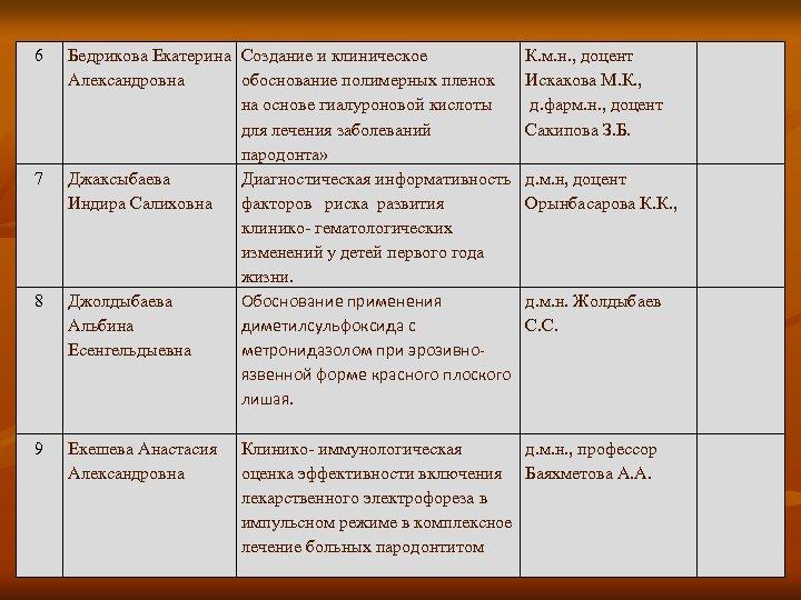 6 7 8 9 Бедрикова Екатерина Создание и клиническое Александровна обоснование полимерных пленок на
