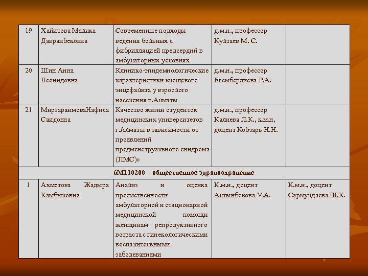19 20 21 Хайитова Малика Давранбековна Современные подходы ведения больных с фибрилляцией предсердий в