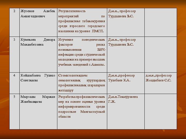 2 Жузенов Алибек Результативность Д. м. н. , профессор Амангелдиевич мероприятий по Турдалиева Б.