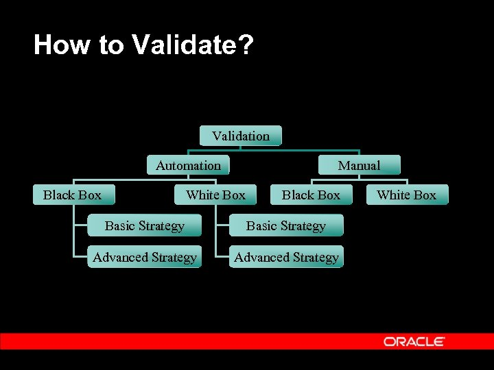 How to Validate? Validation Automation Black Box Manual White Box Black Box Basic Strategy