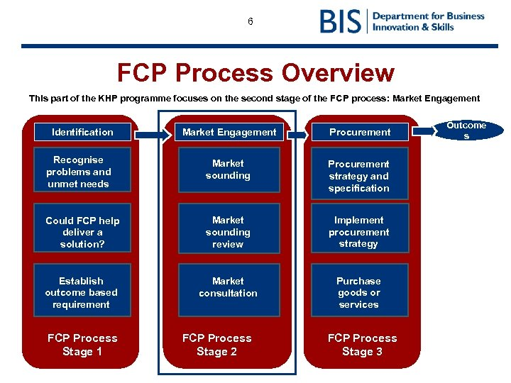 6 FCP Process Overview This part of the KHP programme focuses on the second