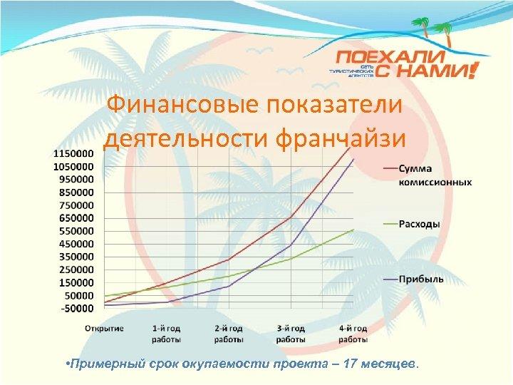 Финансовые показатели деятельности франчайзи • Примерный срок окупаемости проекта – 17 месяцев.