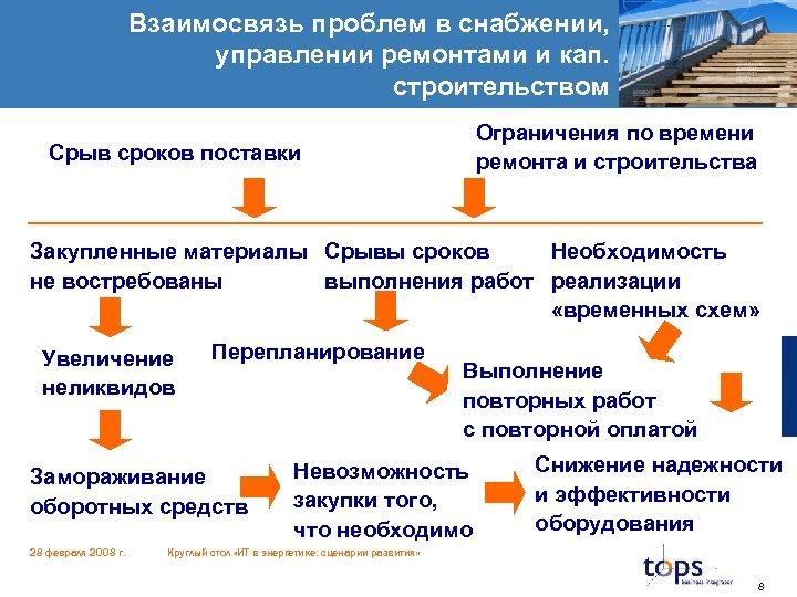 Взаимосвязь проблем в снабжении, управлении ремонтами и кап. строительством Ограничения по времени ремонта и