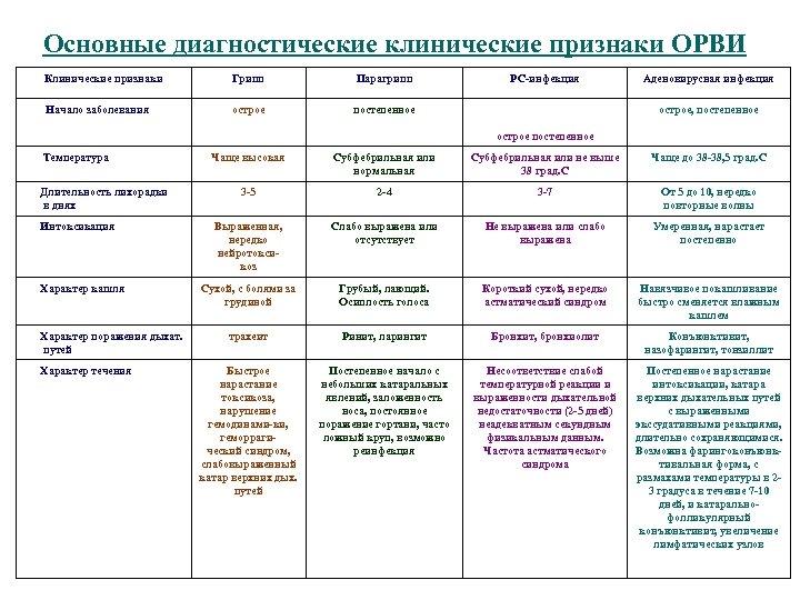 Основные диагностические клинические признаки ОРВИ Клинические признаки Начало заболевания Грипп Парагрипп острое РС-инфекция постепенное