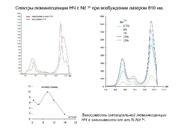 Спектры люминесценции НЧ с Nd 3+ при возбуждении лазером 810 нм. Зависимость интегральной люминесценции