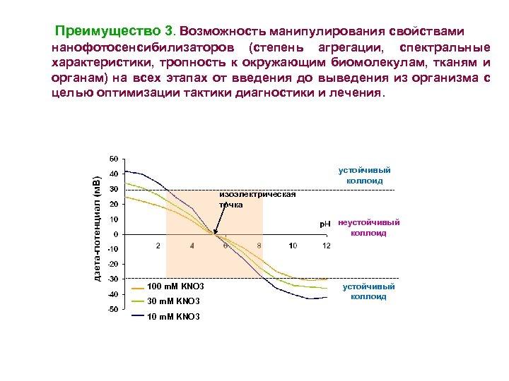 Преимущество 3. Возможность манипулирования свойствами нанофотосенсибилизаторов (степень агрегации, спектральные характеристики, тропность к окружающим биомолекулам,