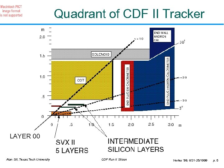 Quadrant of CDF II Tracker LAYER 00 Alan Sill, Texas Tech University CDF Run
