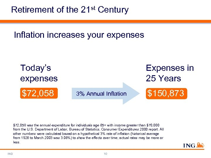 Retirement of the 21 st Century Inflation increases your expenses Today's expenses $72, 058