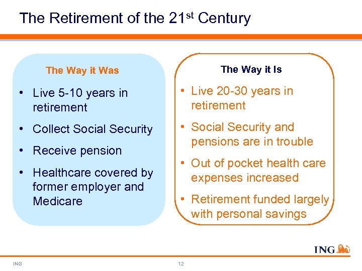 The Retirement of the 21 st Century The Way it Is The Way it