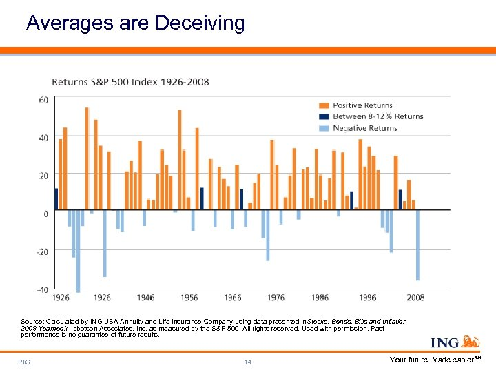 Averages are Deceiving Source: Calculated by ING USA Annuity and Life Insurance Company using