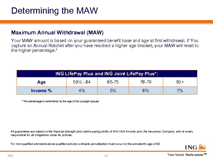Determining the MAW Maximum Annual Withdrawal (MAW) Your MAW amount is based on your