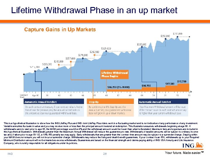 Lifetime Withdrawal Phase in an up market Capture Gains in Up Markets This is