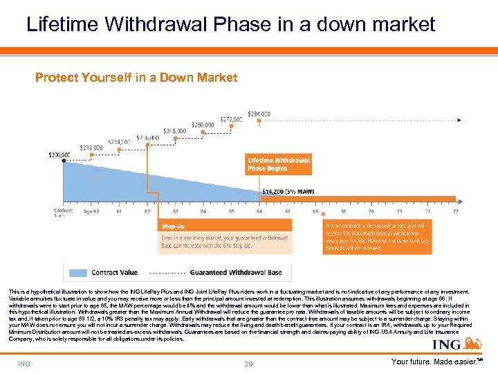 Lifetime Withdrawal Phase in a down market Protect Yourself in a Down Market This