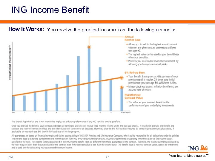 ING Income Benefit How It Works: You receive the greatest income from the following