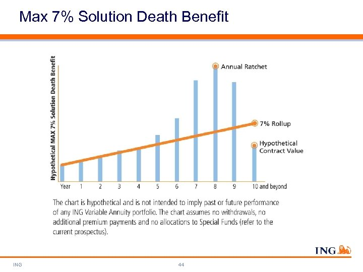 Max 7% Solution Death Benefit ING 44