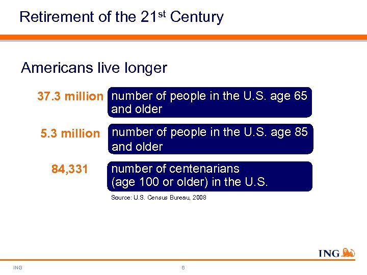 Retirement of the 21 st Century Americans live longer 37. 3 million number of