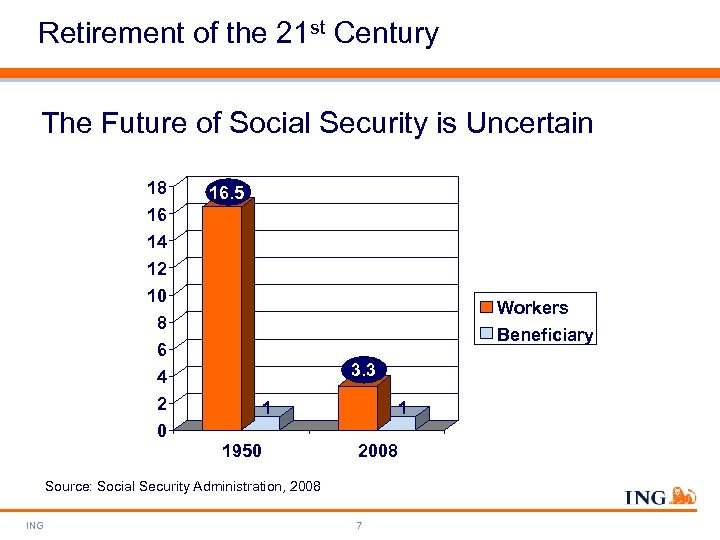 Retirement of the 21 st Century The Future of Social Security is Uncertain 18